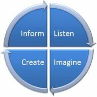Effectivus Process 1