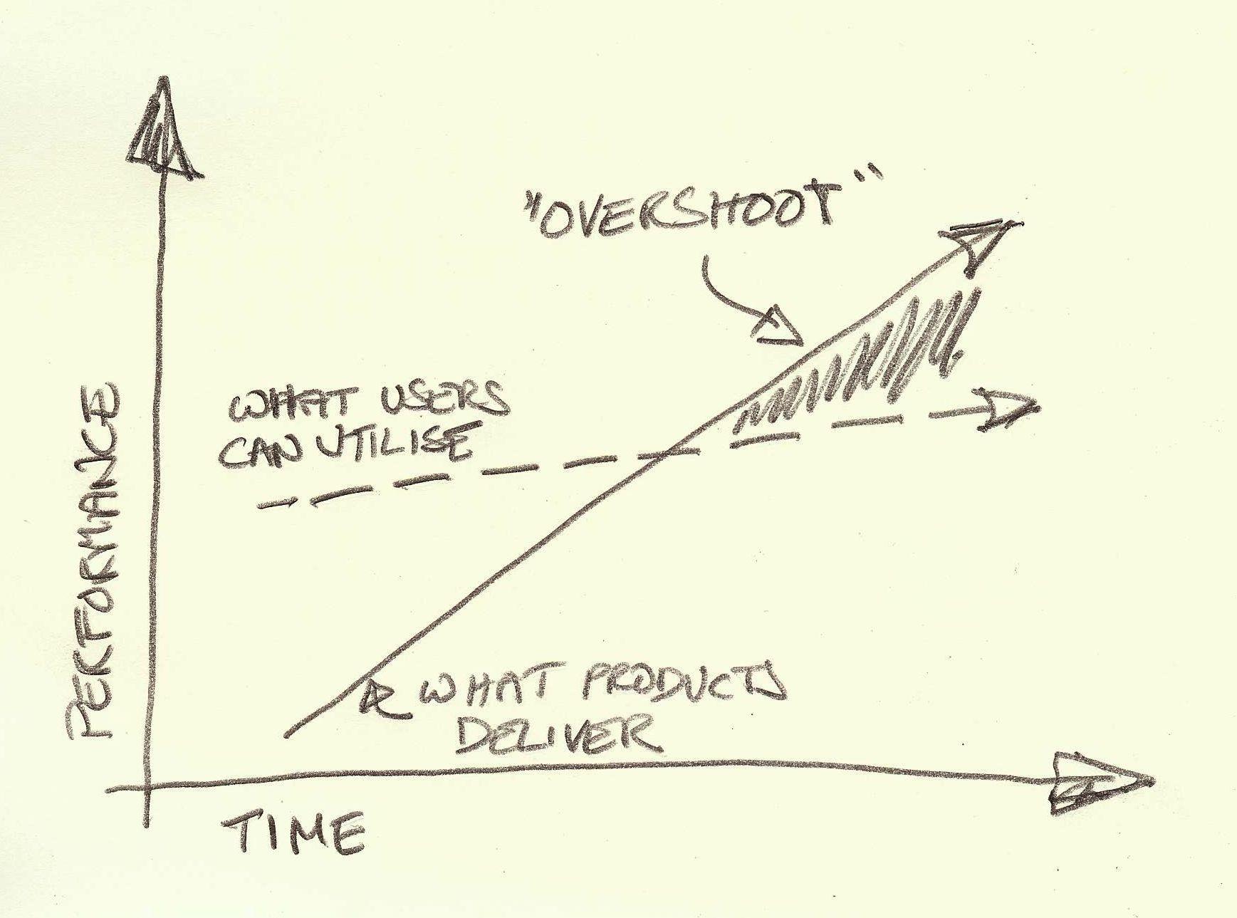 Product functionality overshoot